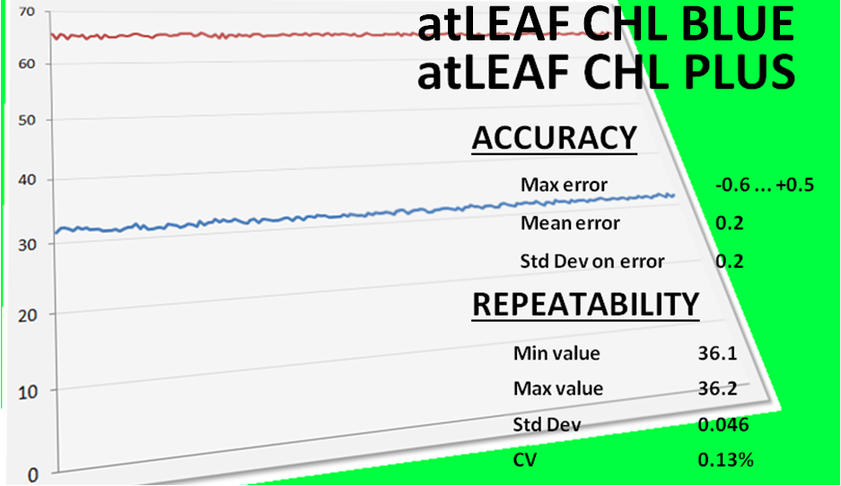 atLEAF chlorophyll meters accuracy