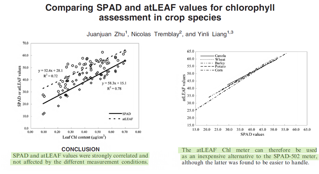 Comparing SPAD and atLEAF values for chlorophyll assessment in crop species